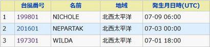 「台風第1号」 最遅発生ランキング