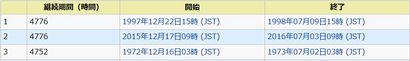台風無発生期間ランキング